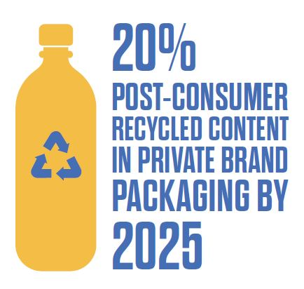Graphic with commitment to recycled packaging