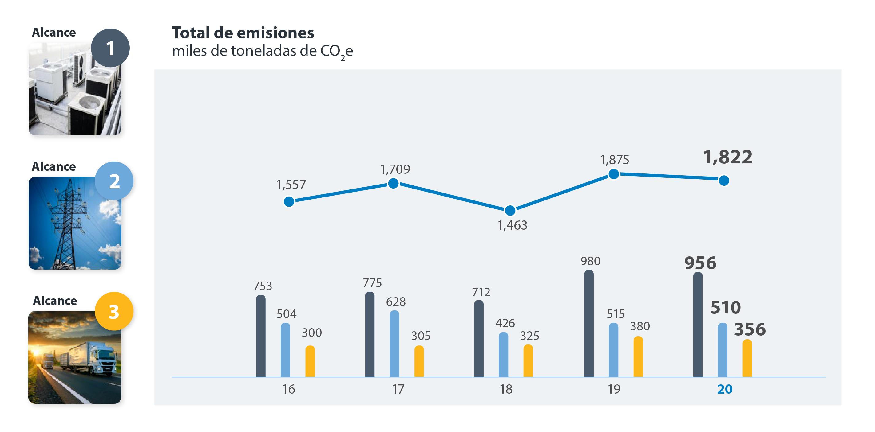 Total de emisiones ESG