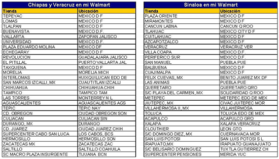 Wal-Mart de México impulsa a proveedores PyME de Chiapas