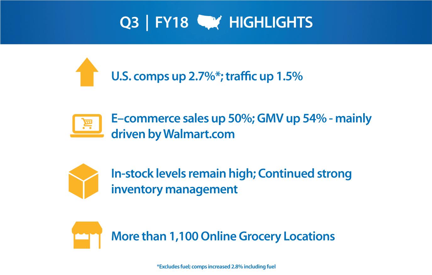 Walmart U.S. - FY18 Q3 Highlights