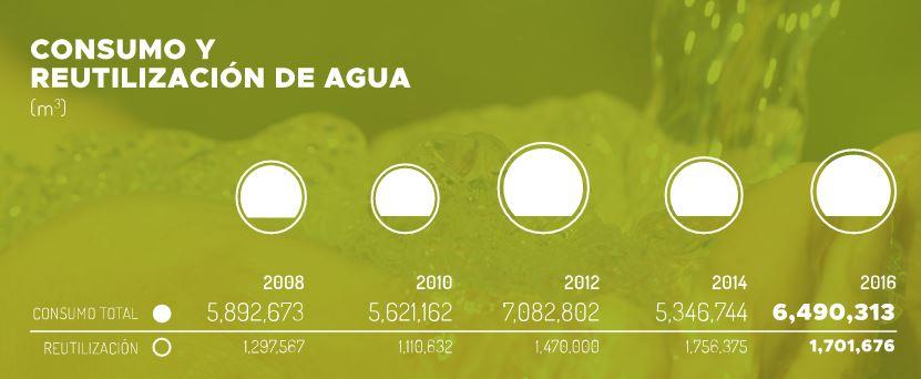 Foto Consumo y Reutilización de Agua de Informe en Medio Ambiente