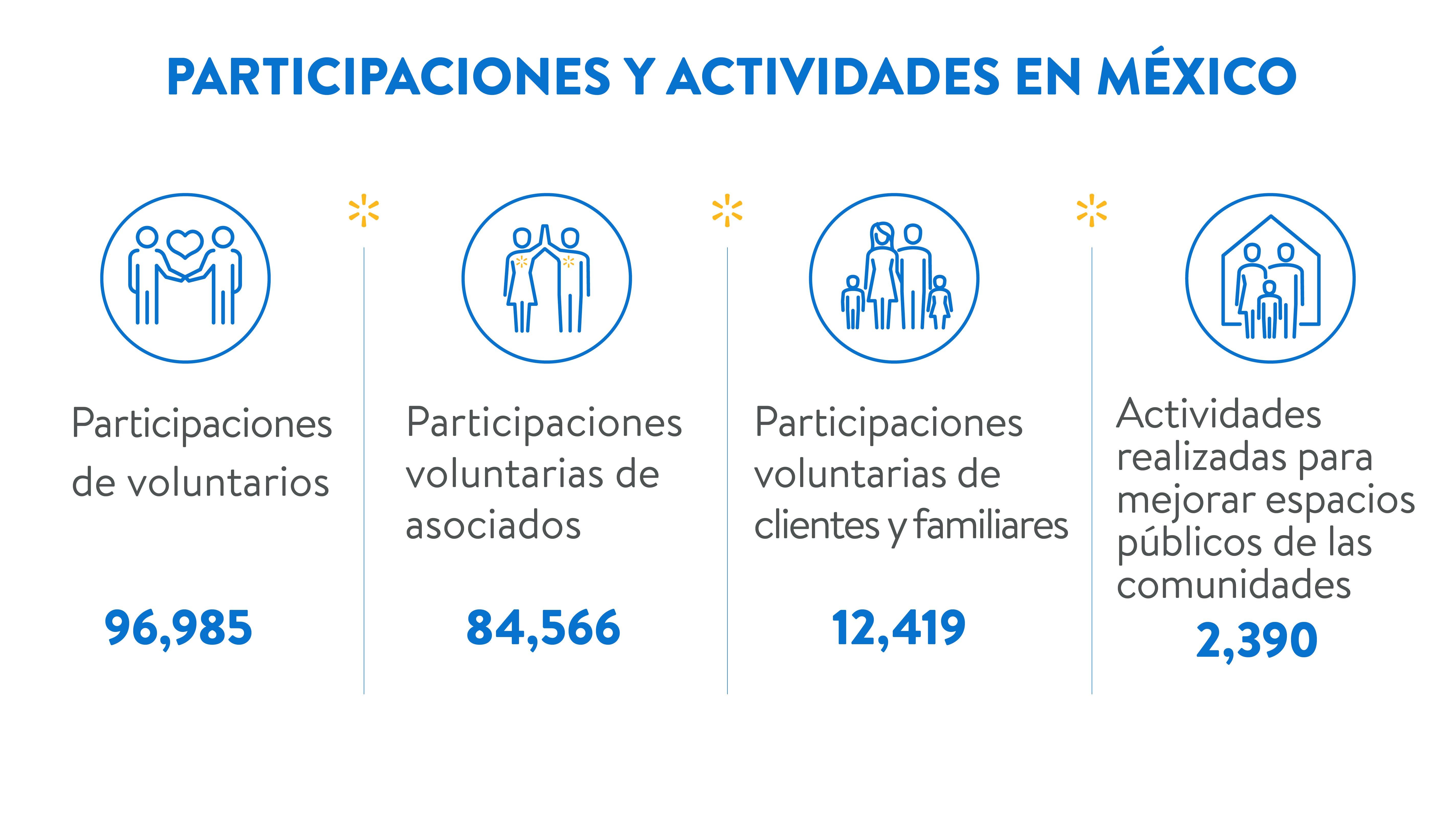 Participaciones y actividades