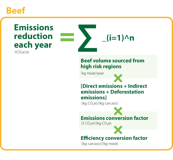 Beef Equation