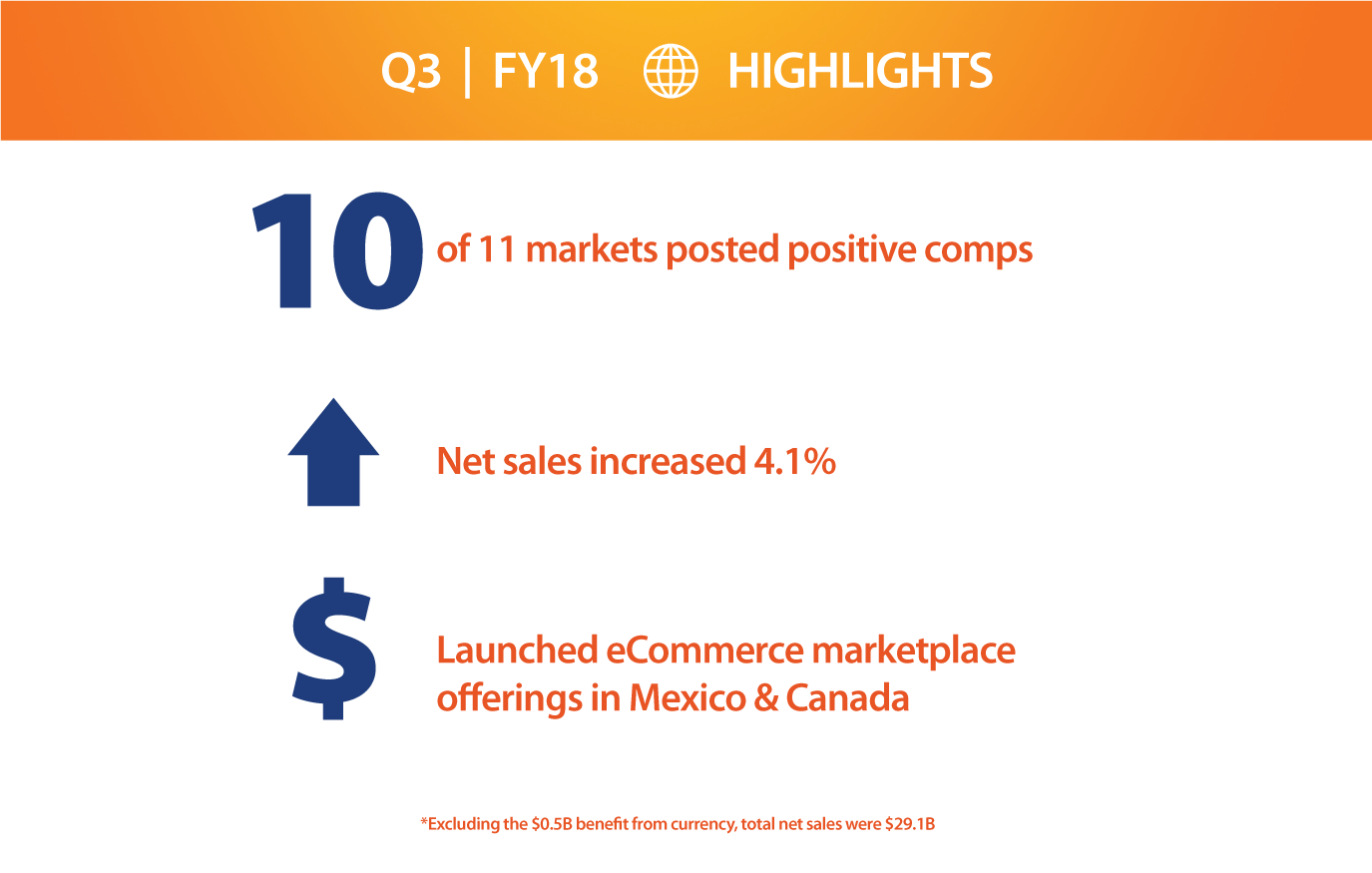 International - FY18 Q3 Highlights