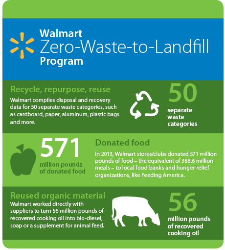 csr issues in walmart Some straight-up environmental crimes further stain walmart's sustainability record: violations of the clean water act while there are complex issues inherent in the global supply chain hence the central contradiction of corporate social responsibility.
