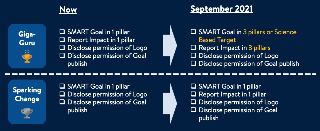 Project Gigaton recognition requirement changes graphic