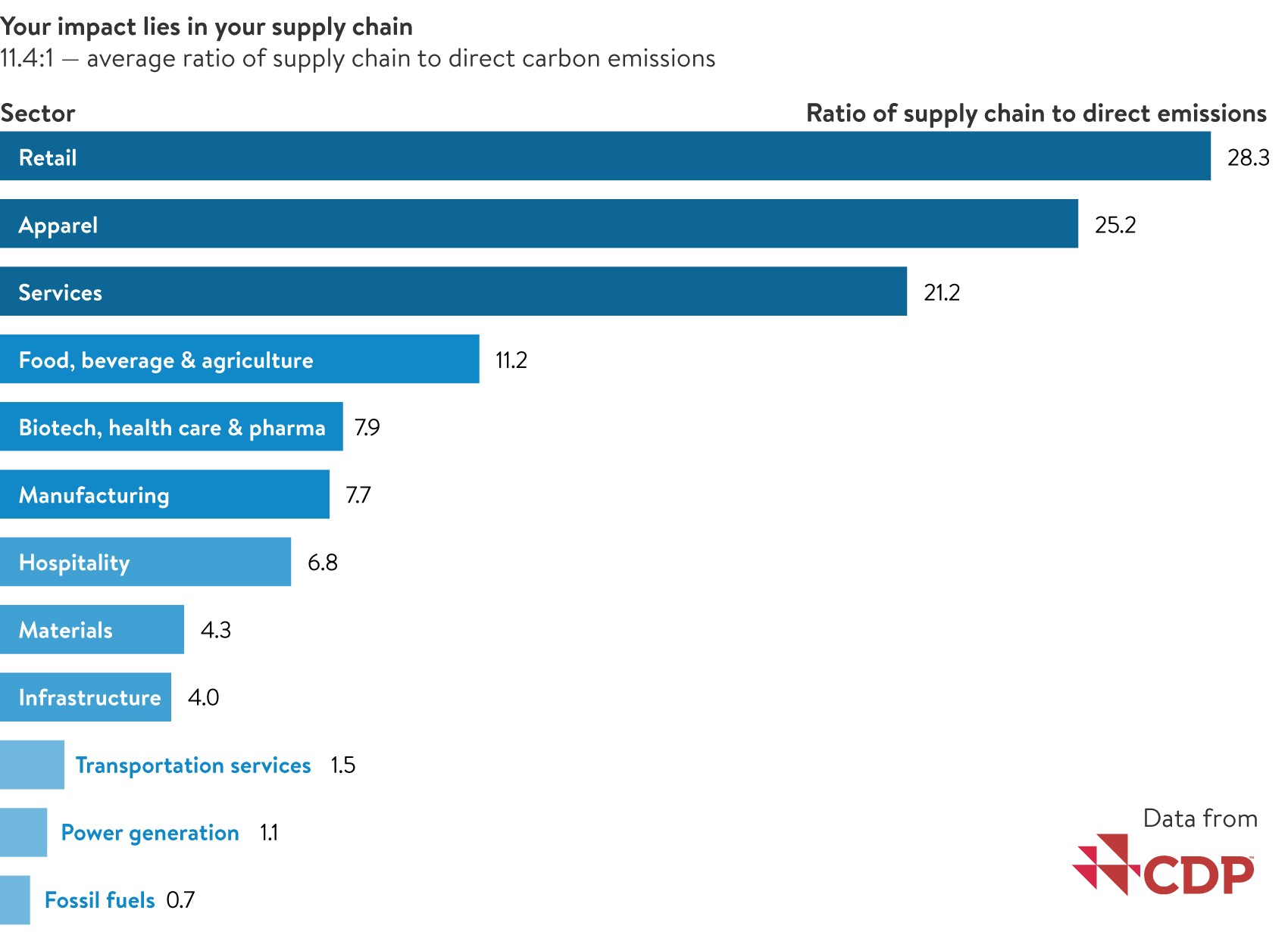 CDP-supply-chain-sector-ratios.jpeg