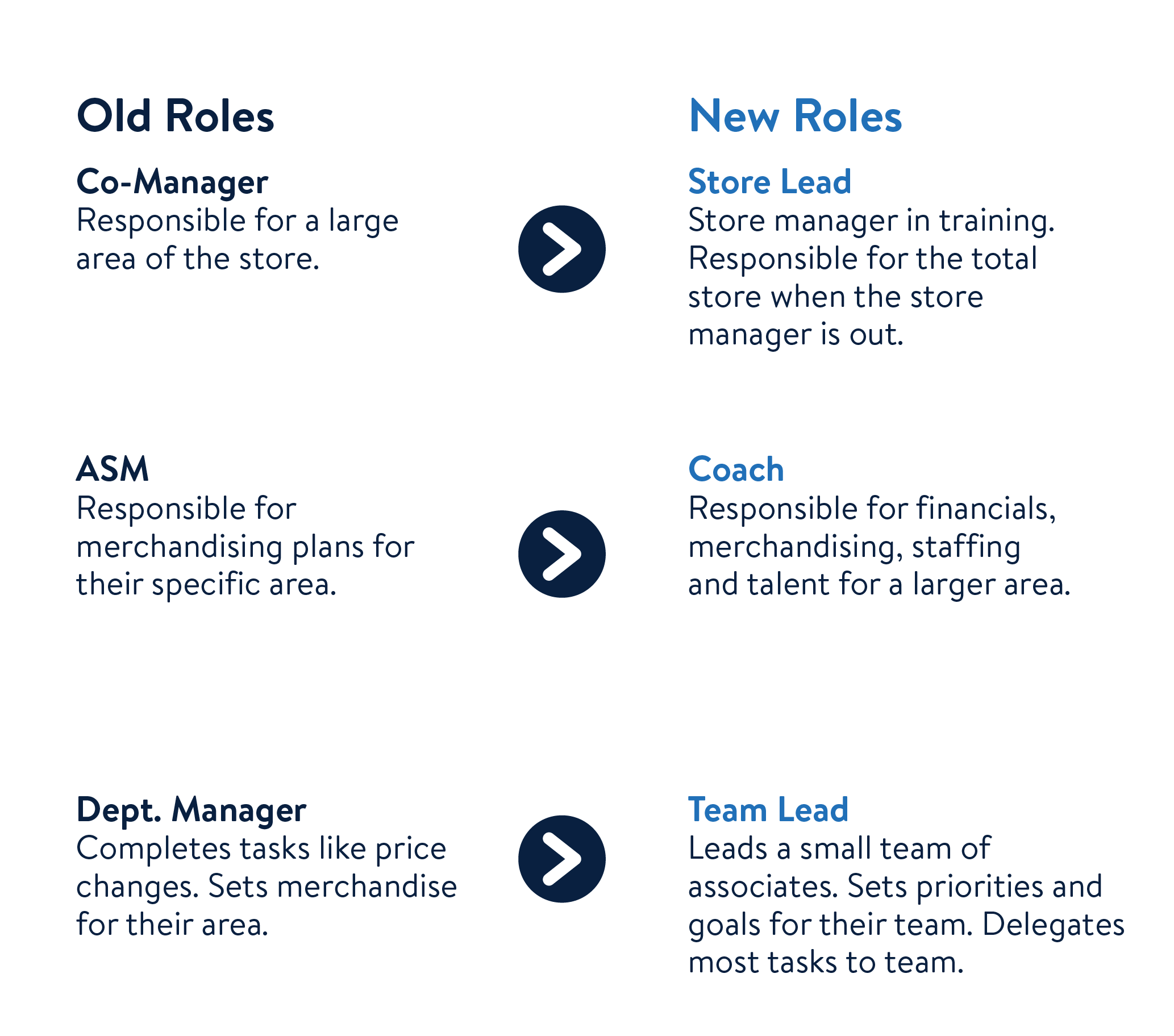 New Roles Graphic 2020