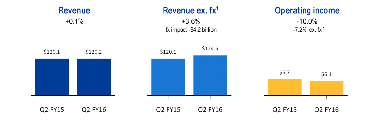 Revenue and Operating Income Chart