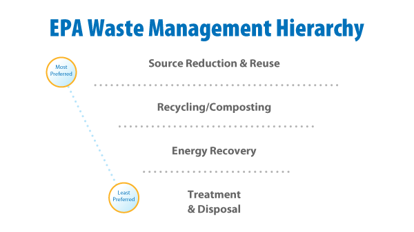 SusHub Waste graphics