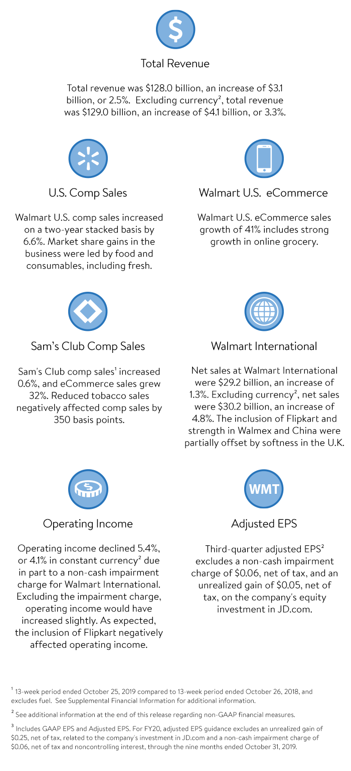 Q3 FY20 Highlights