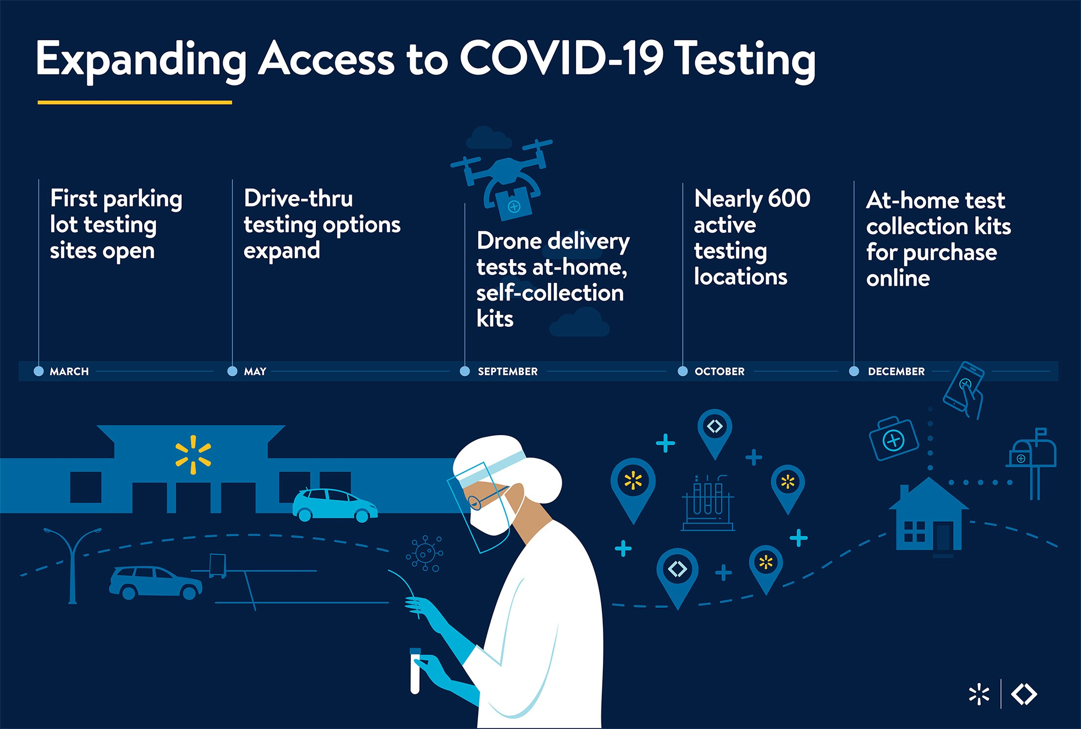Covid-19 Testing Timeline Graphic