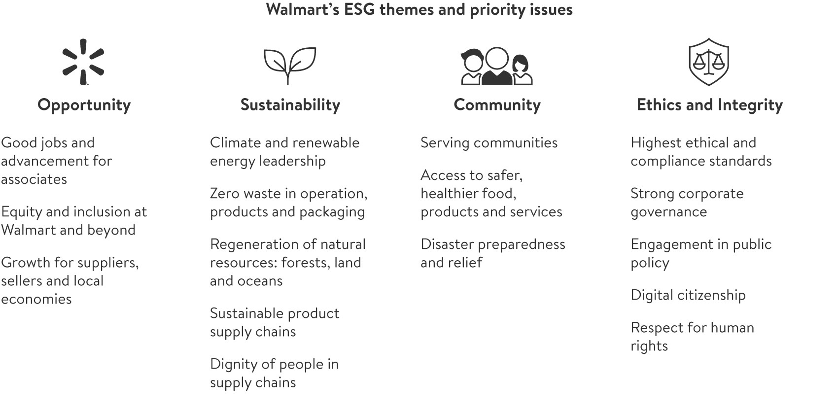 ESG Approach themes and priorities
