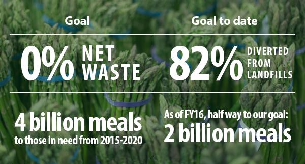 Graphic outlines Walmart's food waste goals