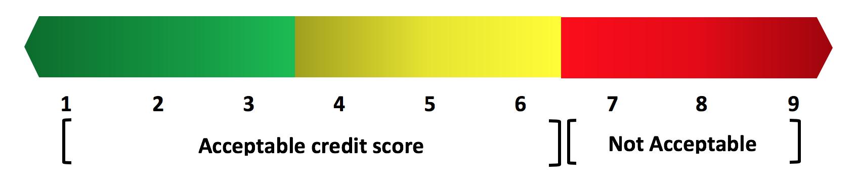 Dun & Bradstreet credit score range