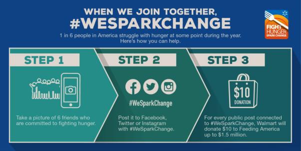 Fighting Hunger_We Spark Change_3 Steps Infographic