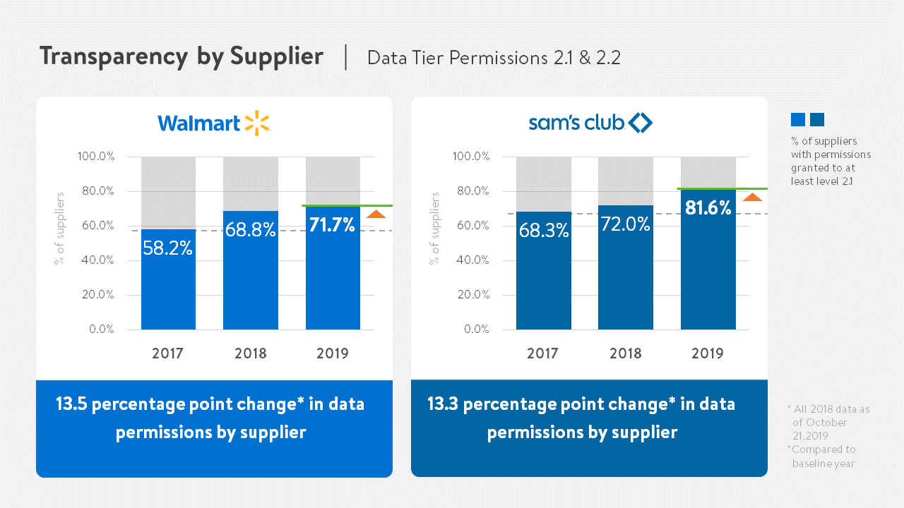 Transparency by Supplier Charts