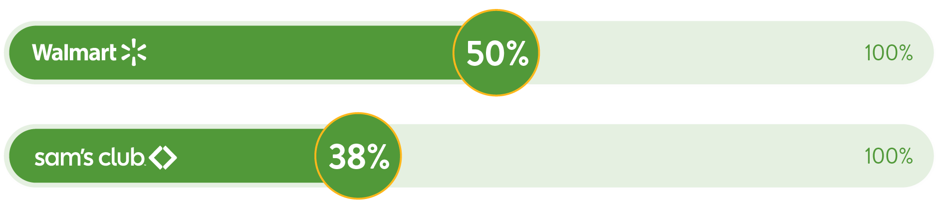 Sustainable Packaging Progress Walmart 50% and Sam's Club 38% Graphic