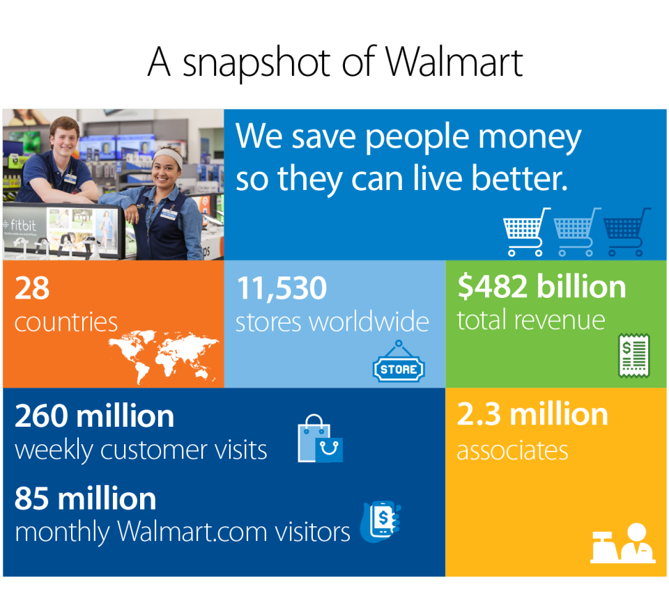 wal mart global strategy At walmart, we aim to use our strengths and collaborate with others to transform the systems on which we all rely, including advancing our ambitious commitments and goals within the priority areas of opportunity, sustainability and communitywe believe that our work in these areas is not only beneficial for our business bottom line, but also.