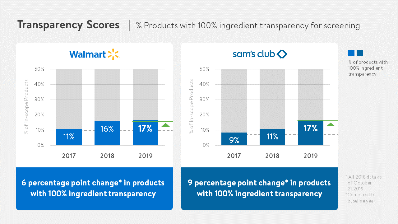 Transparency Scores 100% Charts