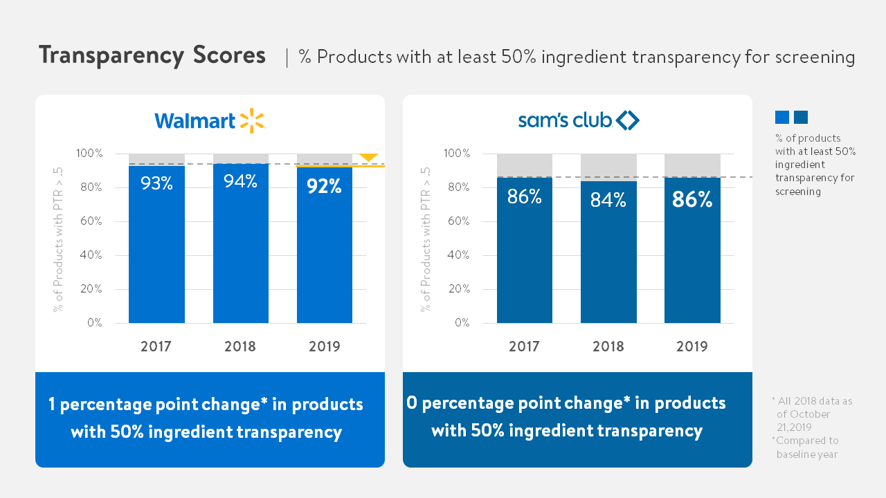 Transparency Scores 50% Charts