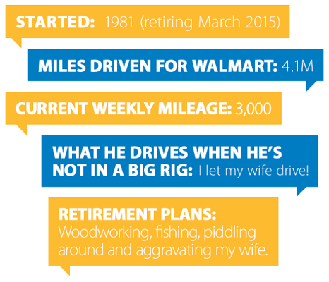 Started: 1981 (retiring March 2015)