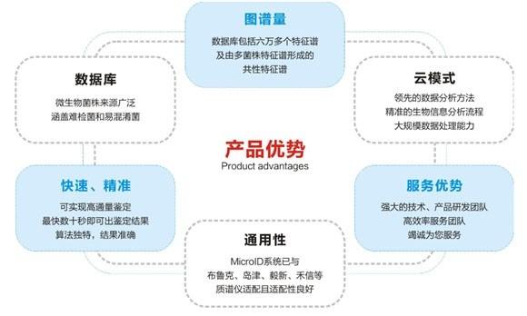 Beijing XinhuiPro -3