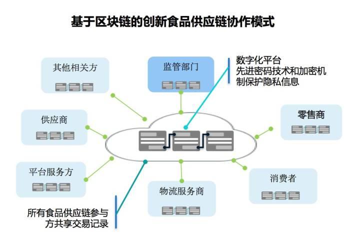 blockchain+supplychain5