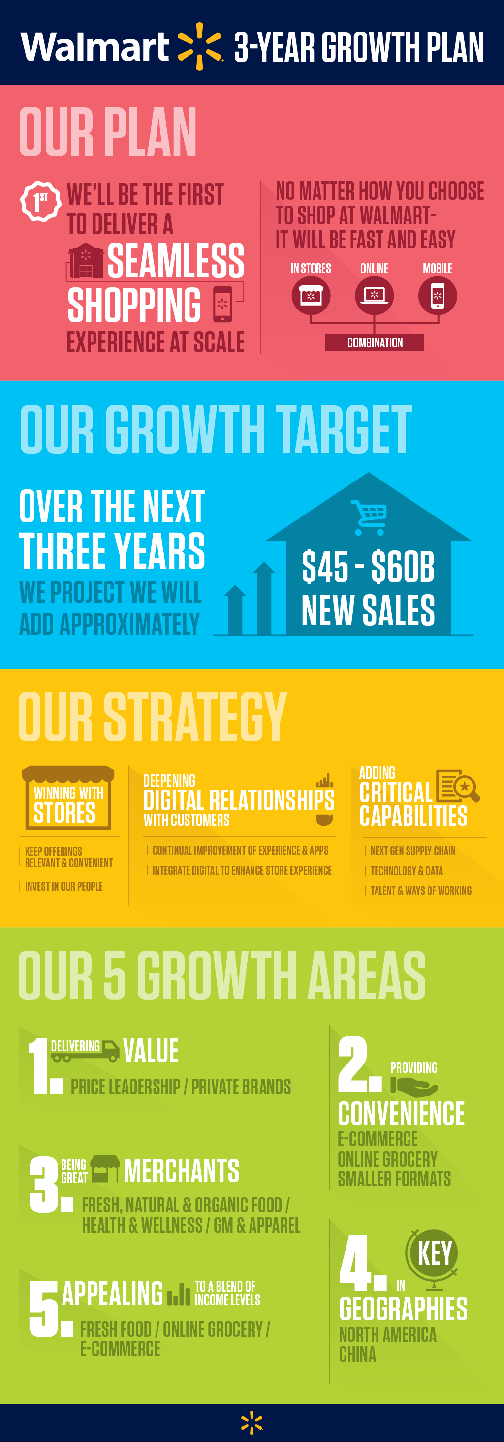 Infographic illustrating highlights of the Walmart 3 Year growth plan