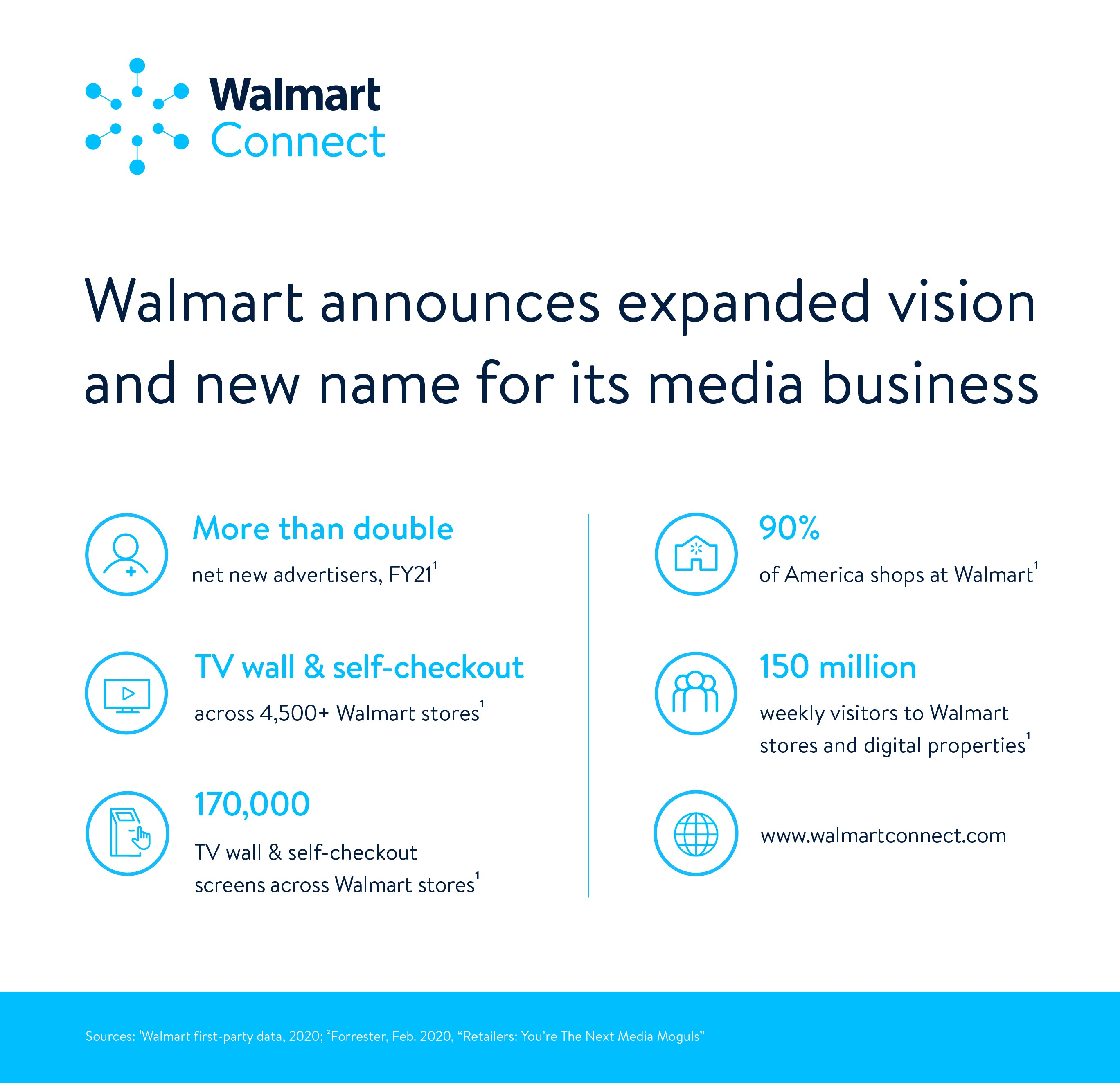 Walmart Connect Infographic