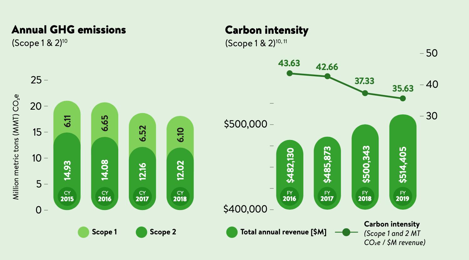 Annual GHG emissions