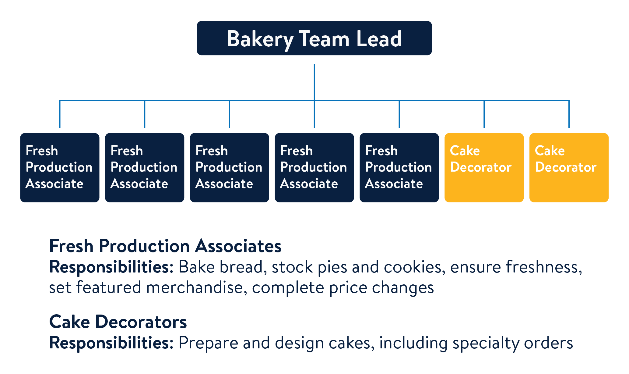 Bakery Team Lead graphic 2020
