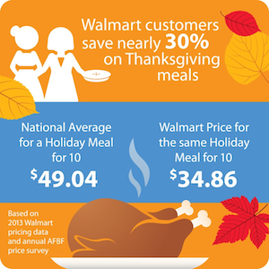 Thanksgiving Meal Savings
