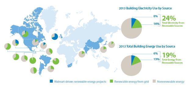 Global Renewable Energy Use