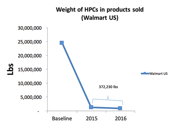 Weight of High Priority Chemicals in Products Sold - Walmart US