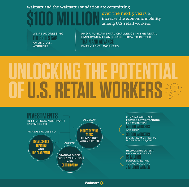 Infographic_Walmart Foundation_Opportunities