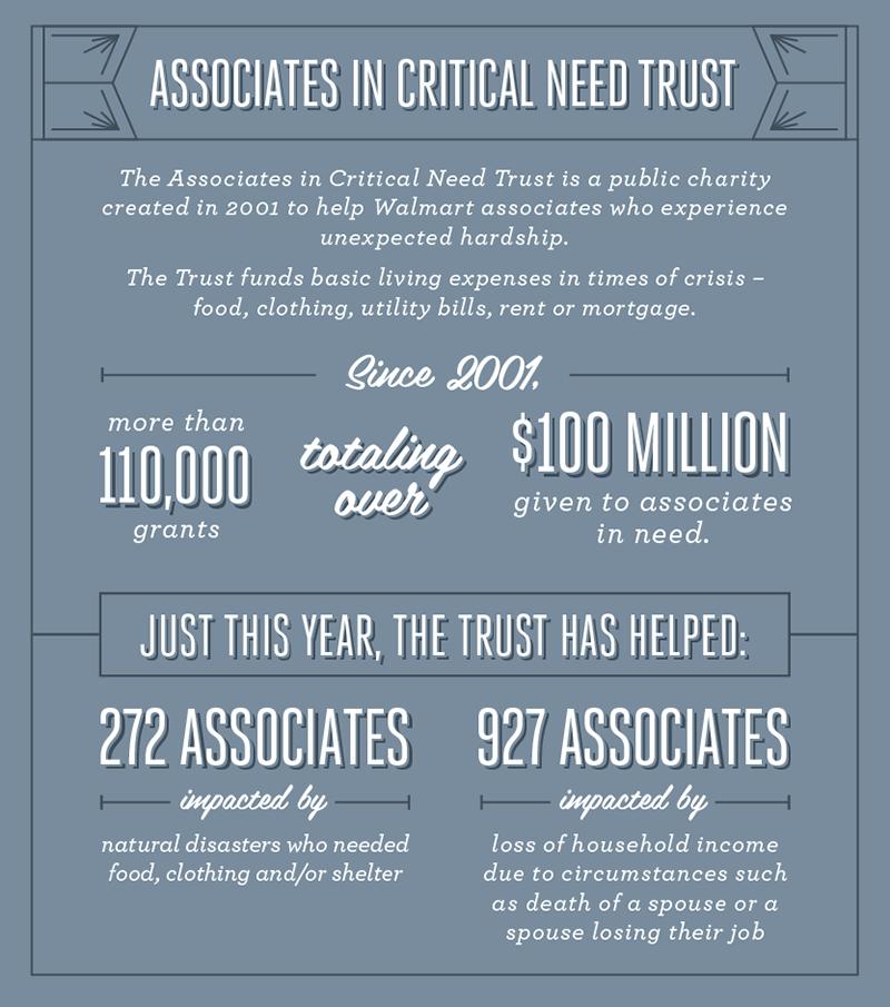 Associates in Critical Need Trust