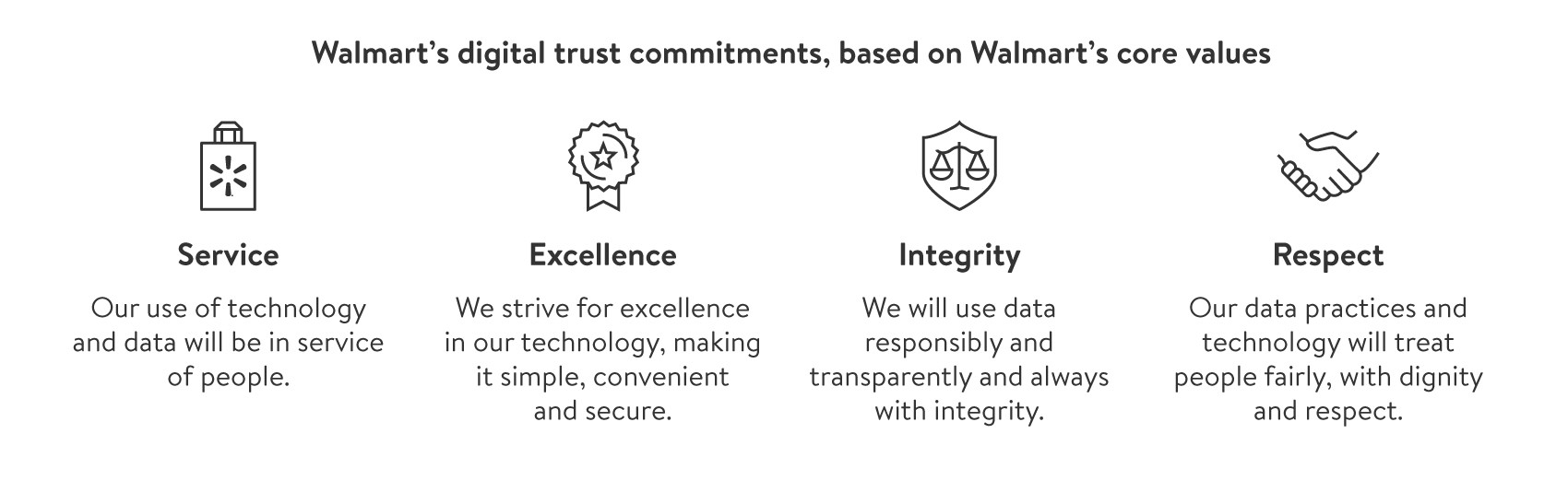 Digital Citizenship/digital-trust-commitments.jpg