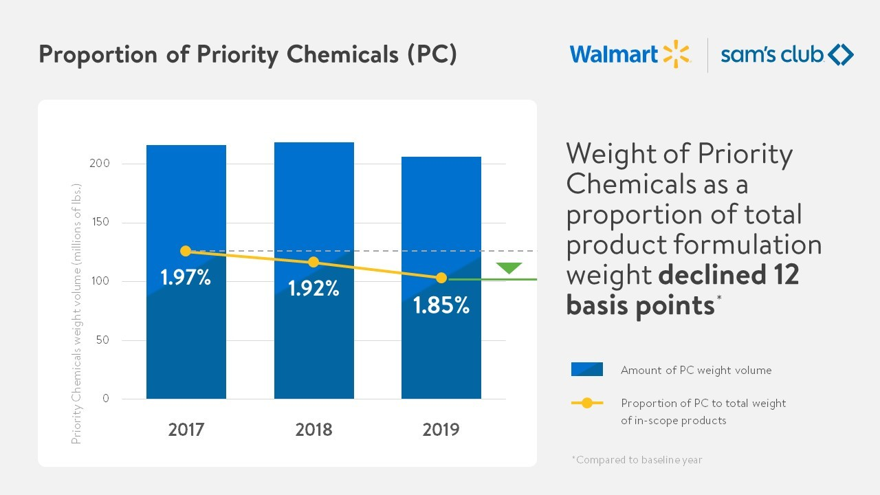 Proportion of Priority Chemicals Chart