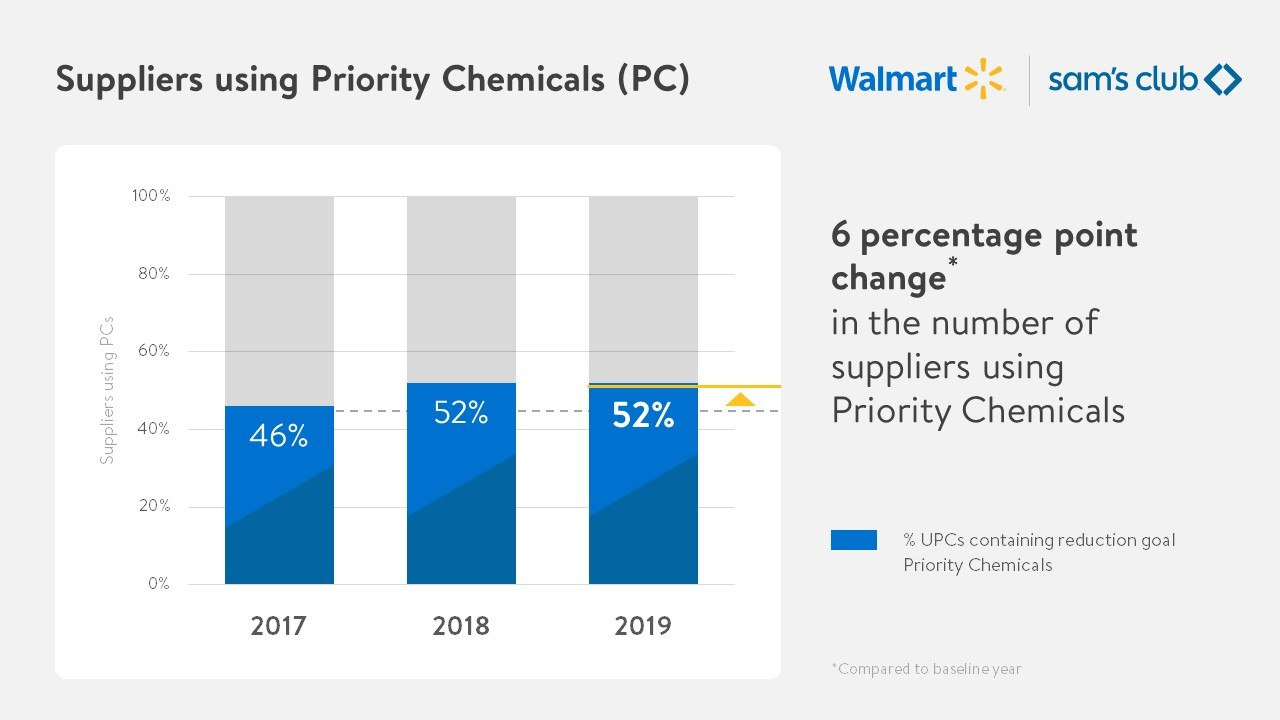 Suppliers Using Priority Chemicals Chart