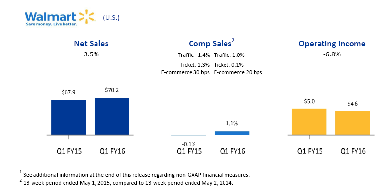 Walmart U.S. Q1 Earnings Graphic