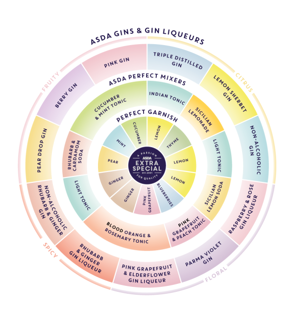 Asda flavour wheel shows the perfect pairings for different types of gin