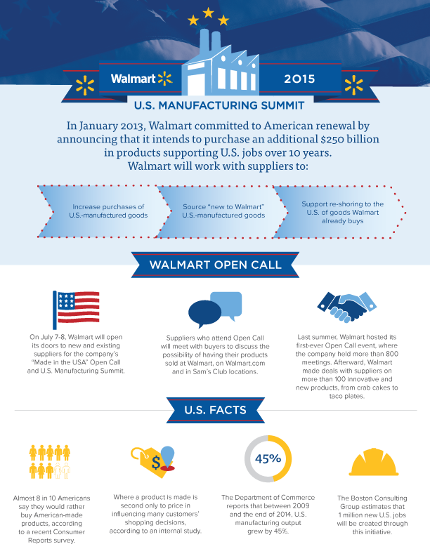 U.S. Manufacturing Infographic 2015