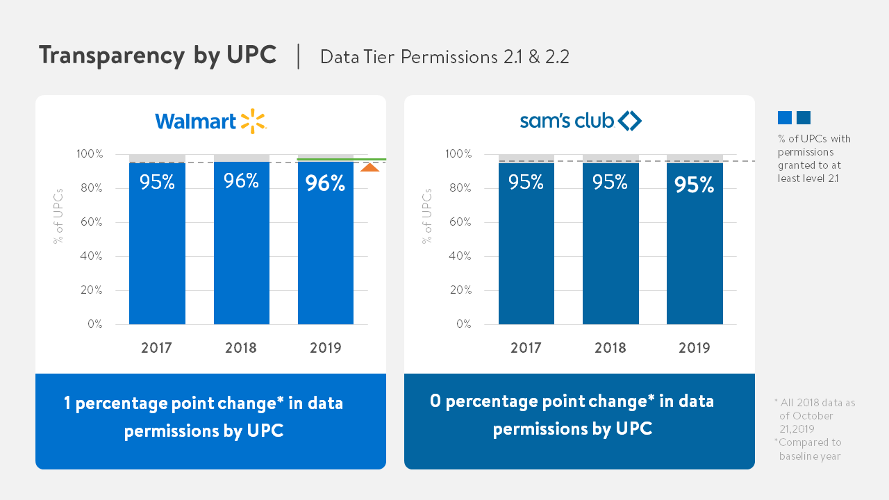 Transparency by UPC Charts