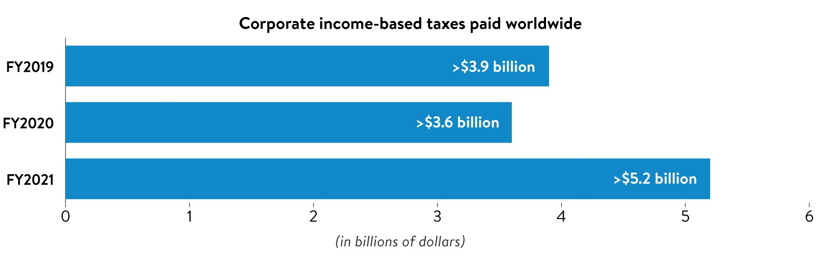 Public Policy/corporate-taxes-paid.jpg