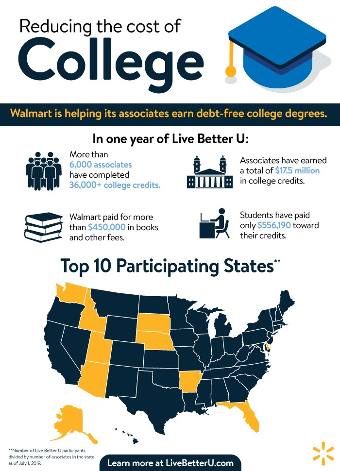 In Live Better U's First Year, These 10 States Had the Most Participants