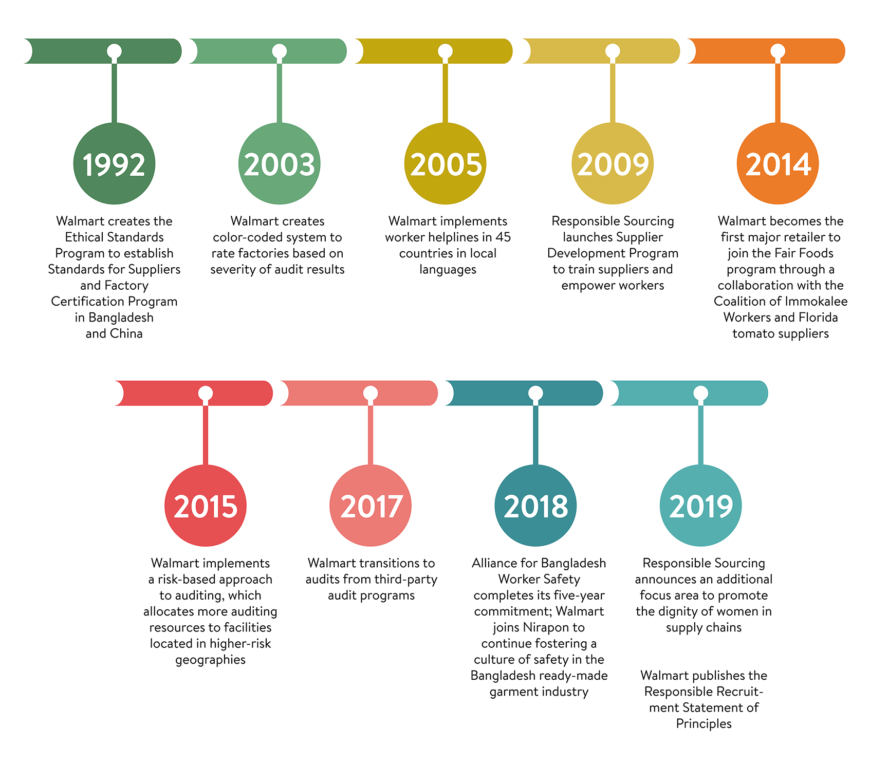 Responsible Sourcing timeline graphic