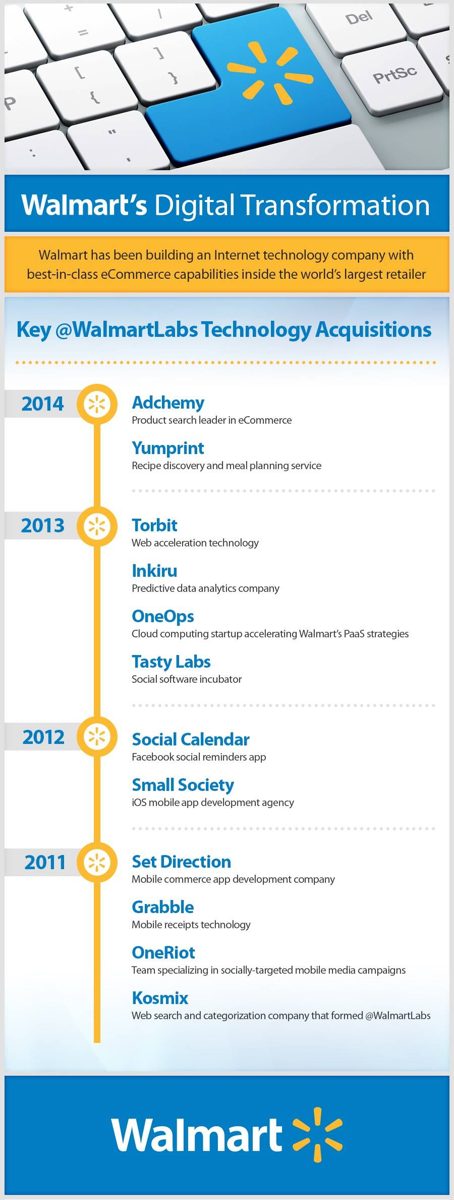 Walmart Labs Adchemy Infographic