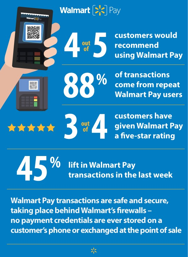 Walmart Pay Facts