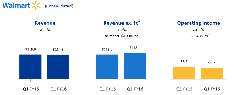 Walmart Consolidated Earnings Q1 Graphic